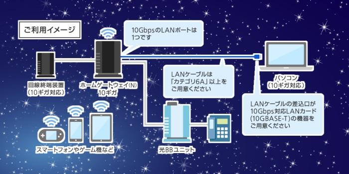 SoftBank光ファミリー・10ギガのご利用イメージ
