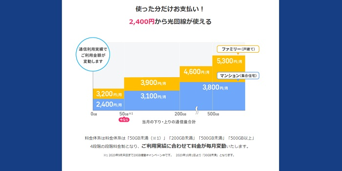 BB.excite光 Fitの月額料金